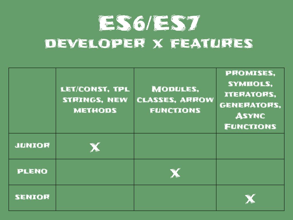 let/const, tpl strings, new methods Modules, cl...