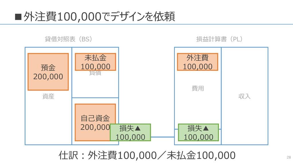 ■外注費100,000でデザインを依頼 28 資産 負債 純資産 費用 収入 貸借対照表(BS...