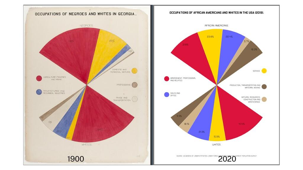 1900 2020