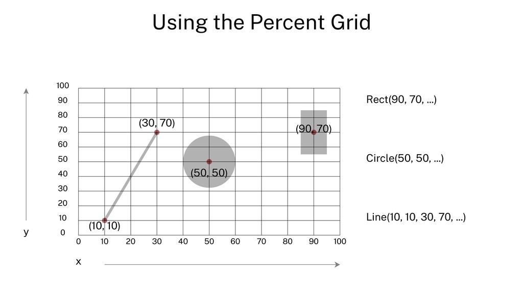 Using the Percent Grid 0 10 20 30 40 50 60 70 8...