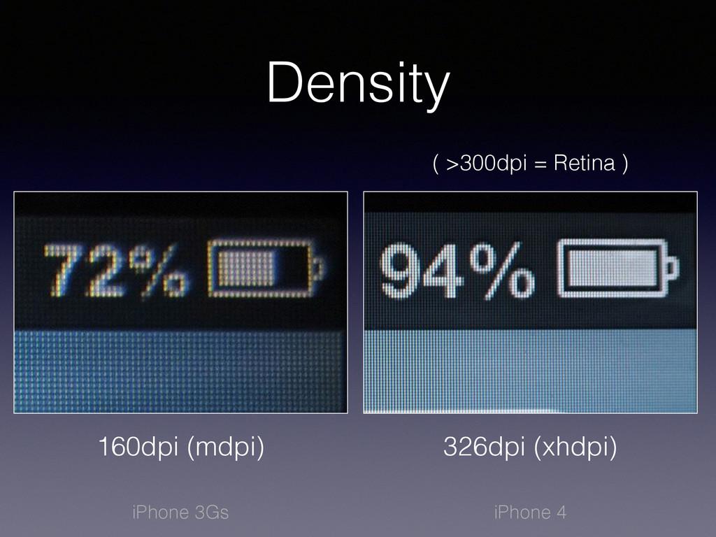Density 160dpi (mdpi) 326dpi (xhdpi) ( >300dpi ...