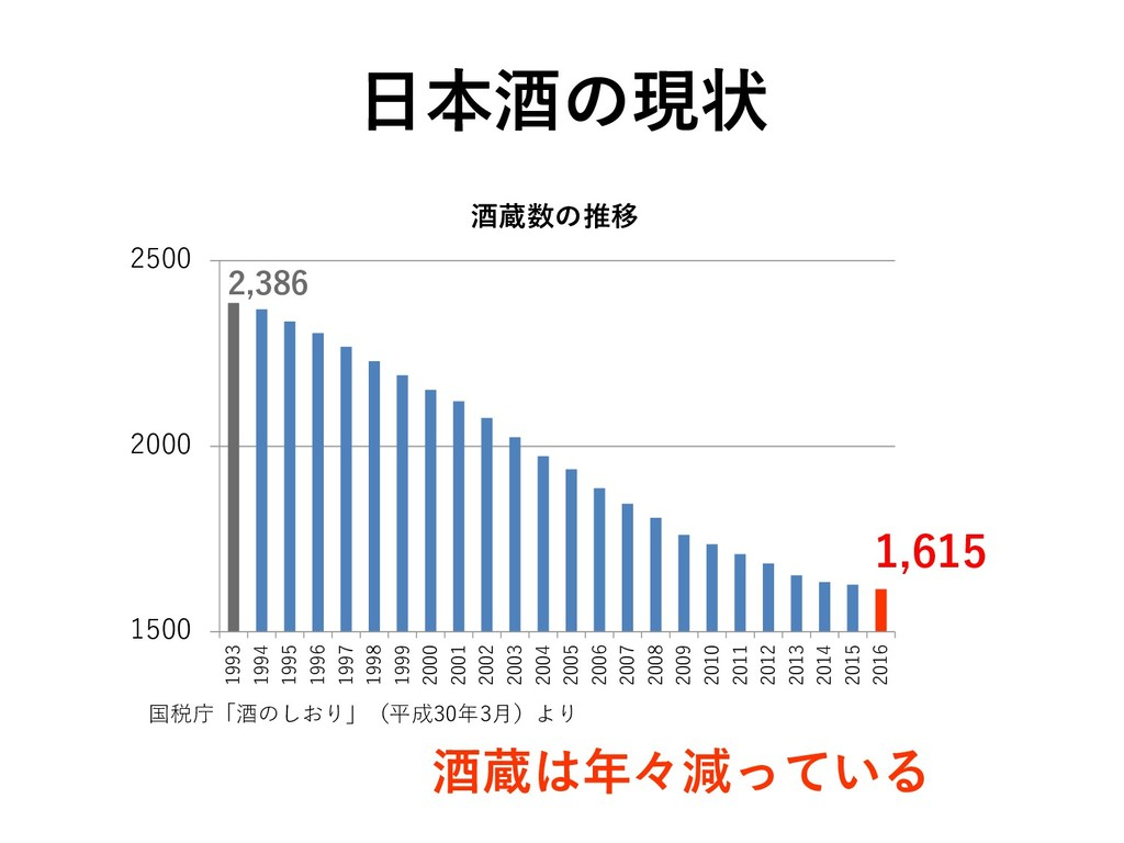 日本酒の現状 酒蔵は年々減っている 1500 2000 2500 1993 1994 1995...