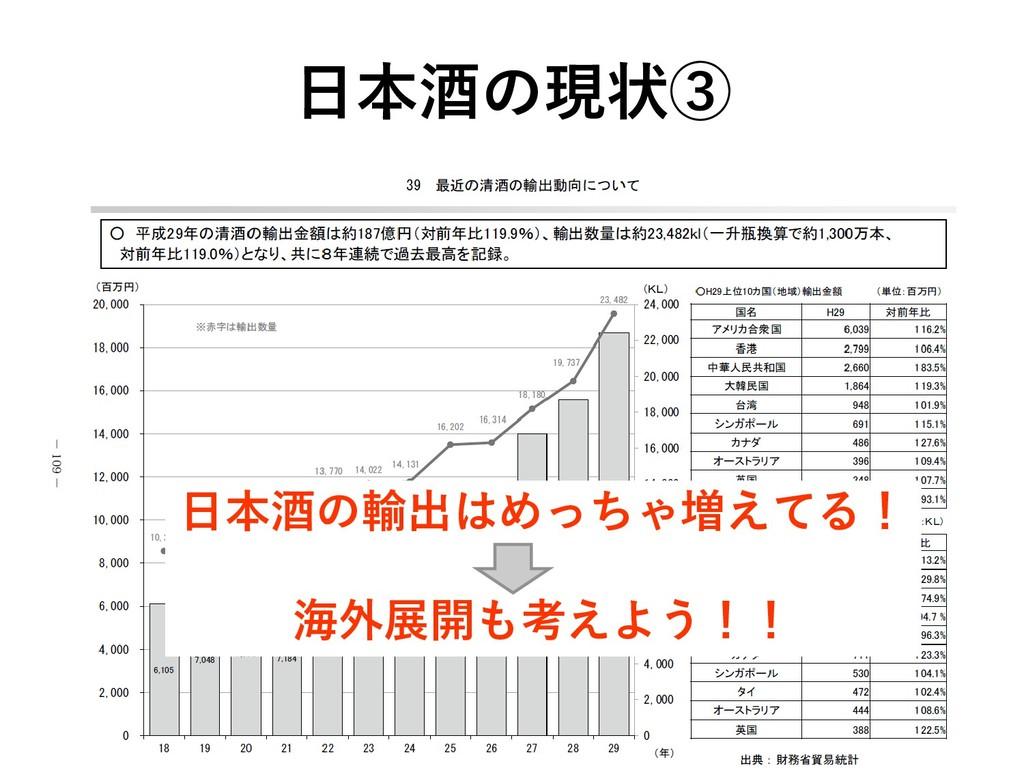 日本酒の現状③ 日本酒の輸出はめっちゃ増えてる! 海外展開も考えよう!!