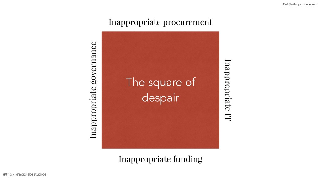 The square of despair Inappropriate governance ...