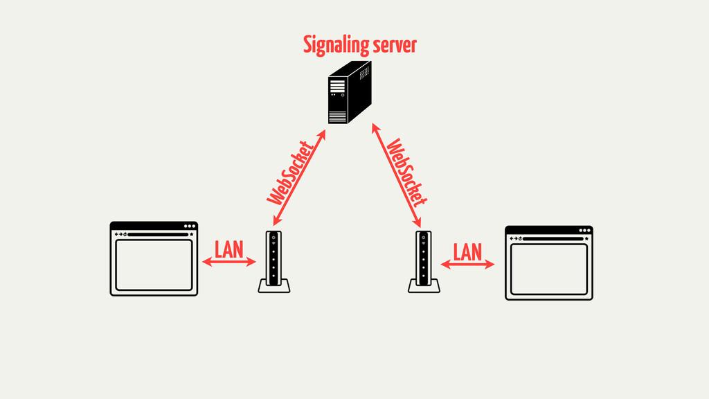 LAN LAN WebSocket WebSocket Signaling server