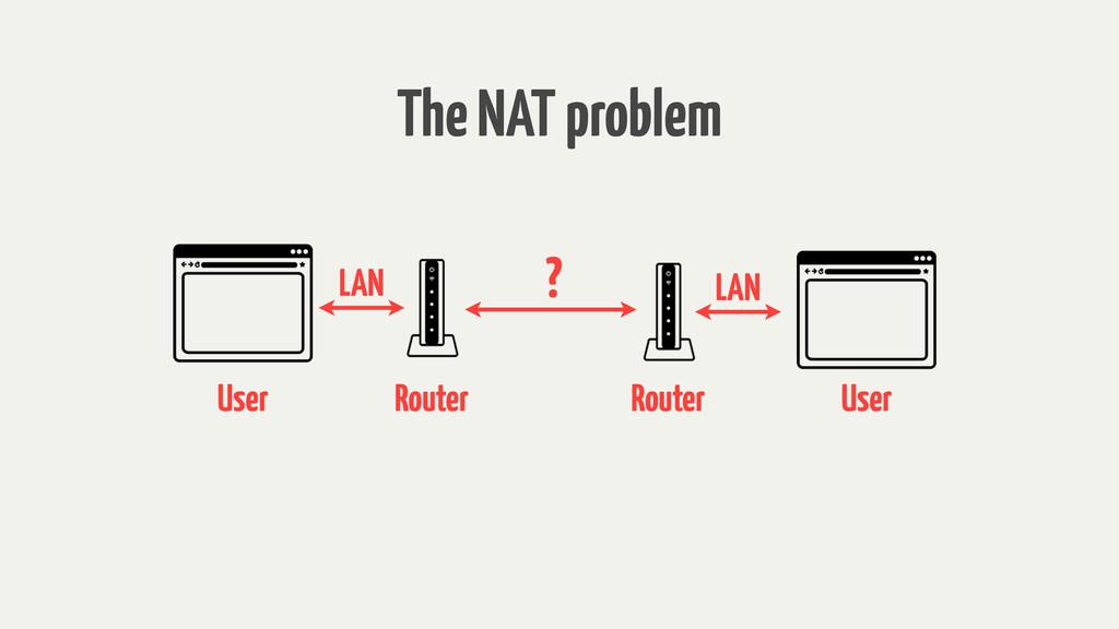 LAN LAN ? The NAT problem Router Router User Us...
