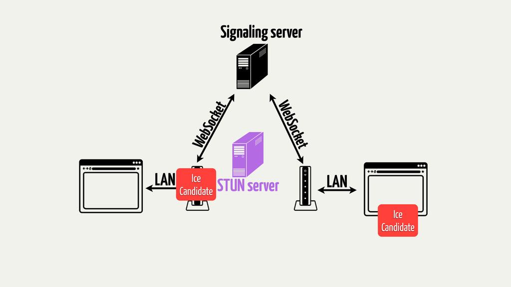 STUN server LAN LAN WebSocket WebSocket Ice Can...