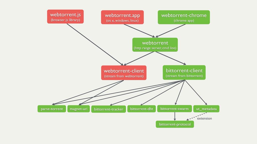 bittorrent-client! (stream from bittorrent) web...