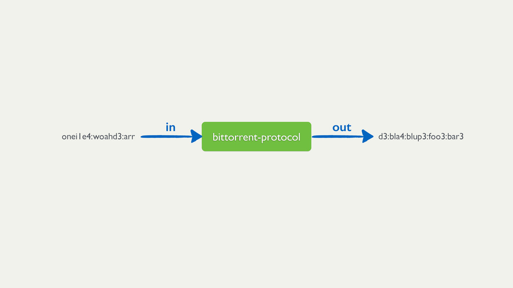 bittorrent-protocol in out onei1e4:woahd3:arr d...