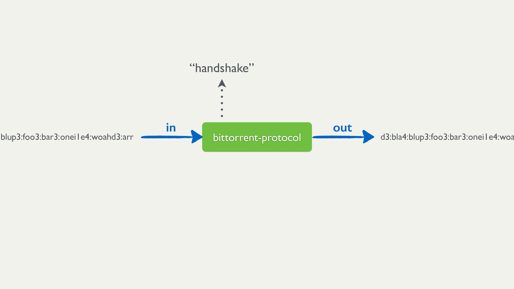 """bittorrent-protocol """"handshake"""" in out d3:bla4:..."""