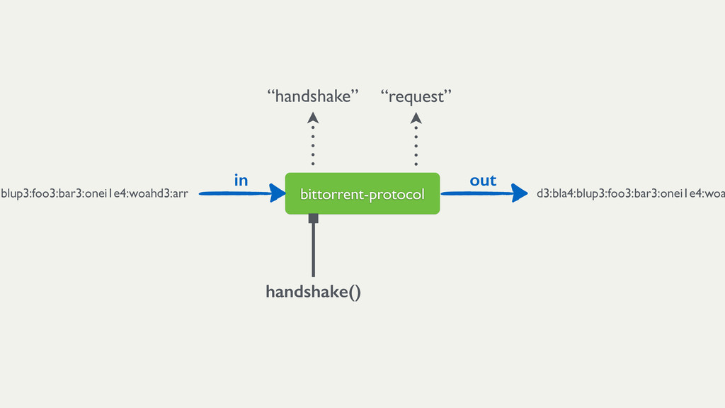 "bittorrent-protocol ""handshake"" ""request"" in ou..."