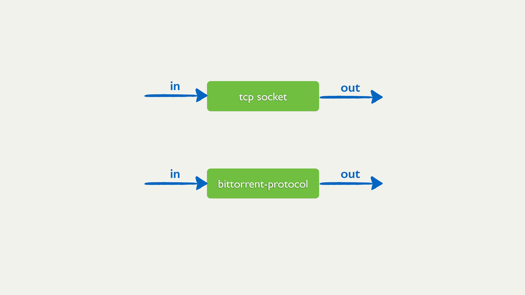 tcp socket bittorrent-protocol in out in out