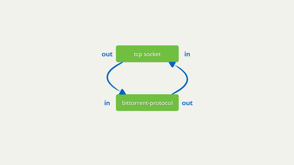 bittorrent-protocol in out tcp socket in out