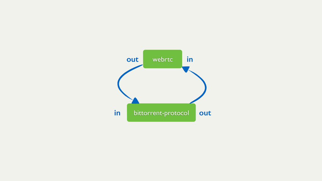 bittorrent-protocol in out webrtc in out