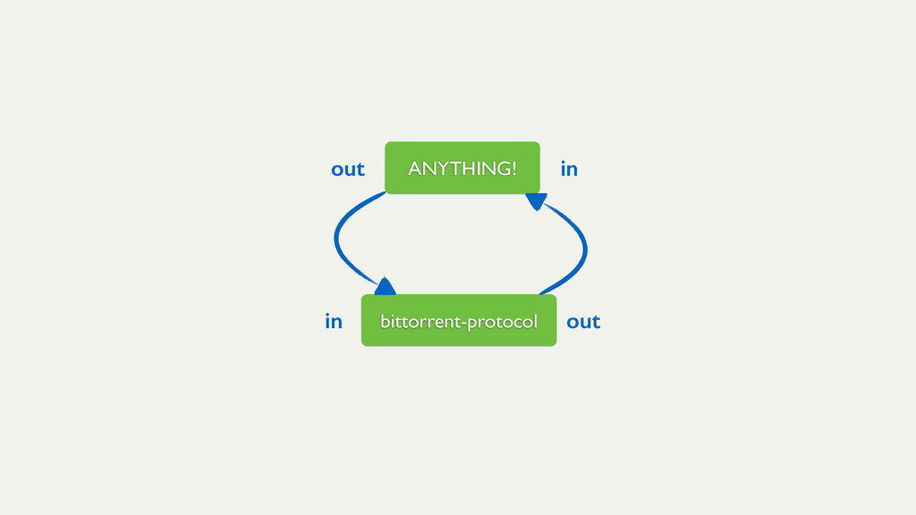 bittorrent-protocol in out ANYTHING! in out