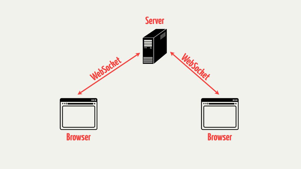 WebSocket WebSocket Server Browser Browser