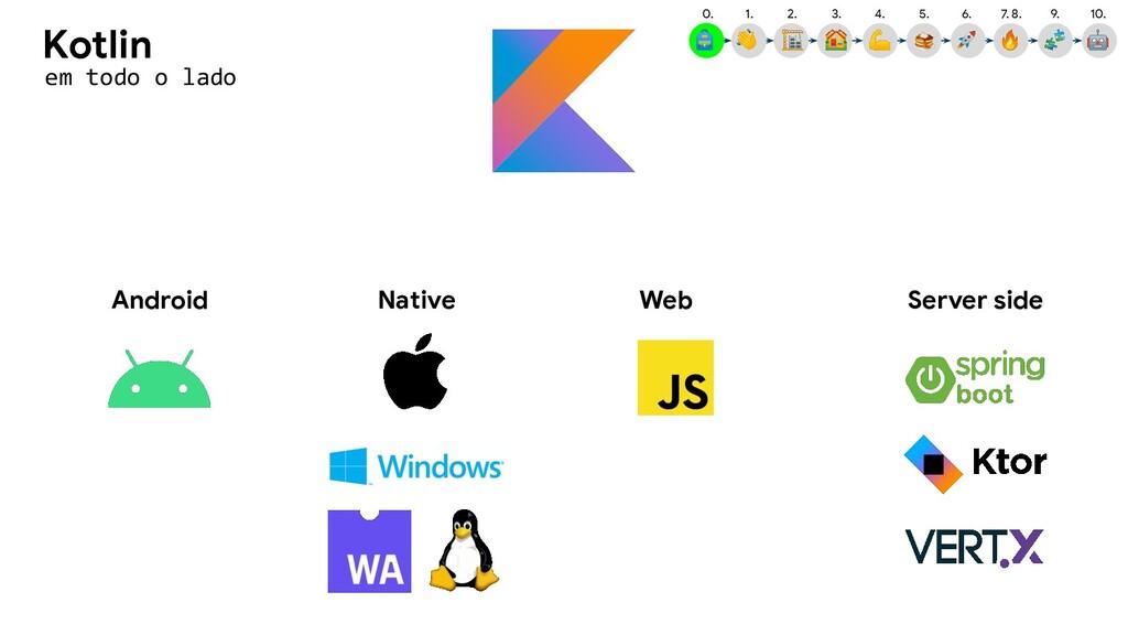 Android Server side Native em todo o lado Kotli...
