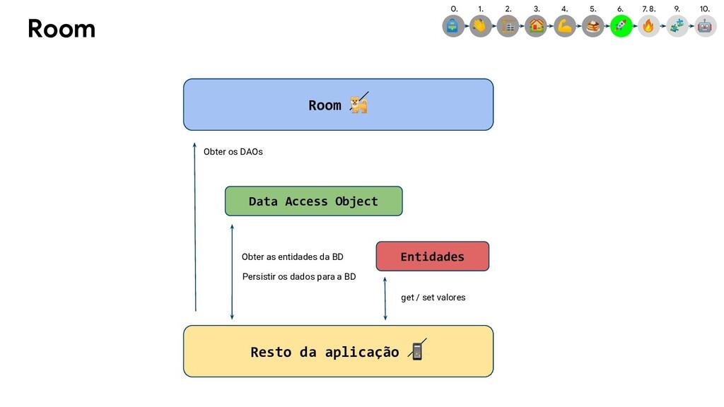 Room Room  Resto da aplicação  Data Access Obje...