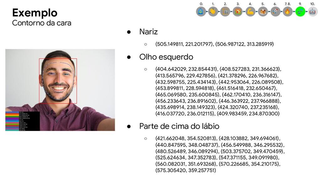 Exemplo ● Nariz ○ (505.149811, 221.201797), (50...
