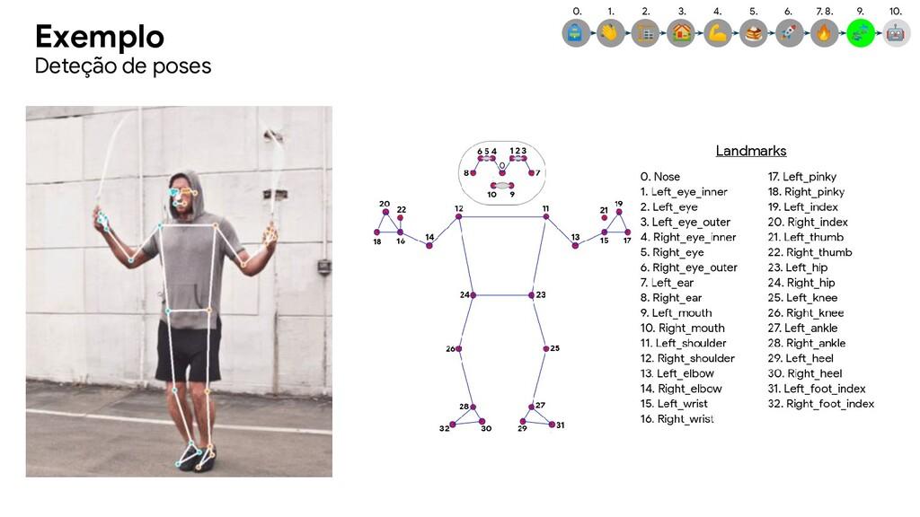 Exemplo Deteção de poses 7. 8.  9.  6.  5.  4. ...