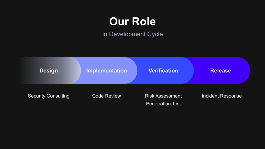 Our Role In Development Cycle Security Consulti...