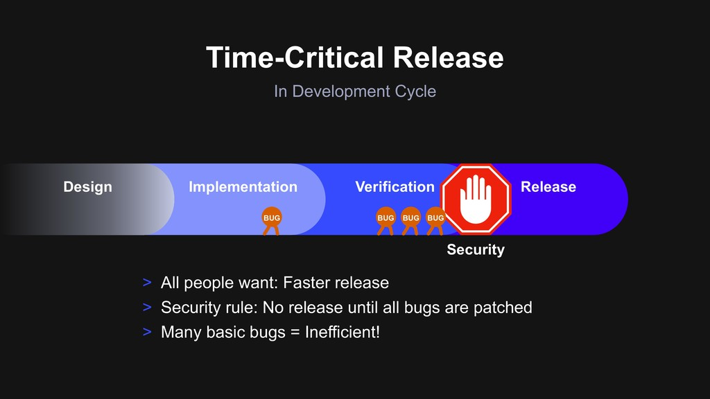 Time-Critical Release In Development Cycle > Al...