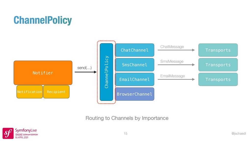 @jschaedl 15 Routing to Channels by Importance ...