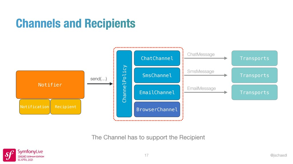 @jschaedl 17 The Channel has to support the Rec...