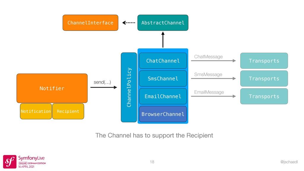 @jschaedl 18 AbstractChannel ChannelInterface T...