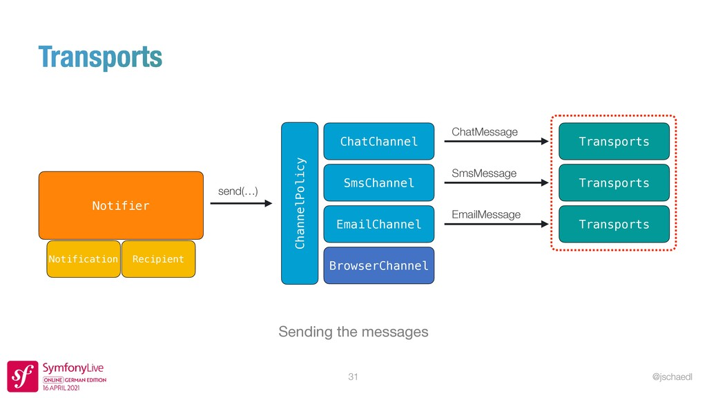 @jschaedl 31 Sending the messages Transports Ch...