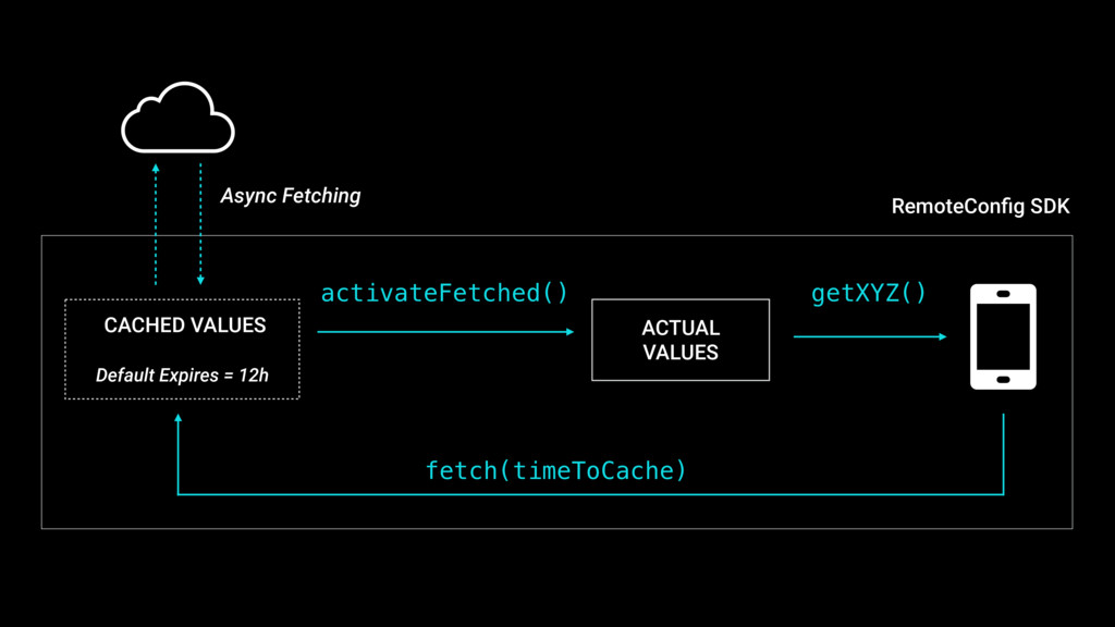 Default Expires = 12h activateFetched() Async F...