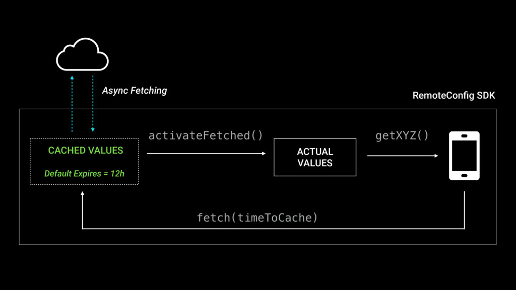 Default Expires = 12h activateFetched() Async F...