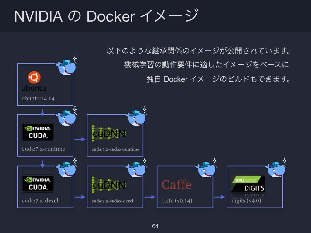 NVIDIA ͷ Docker Πϝʔδ 64 ҎԼͷΑ͏ͳܧঝؔͷΠϝʔδ͕ެ։͞Ε͍ͯ·...