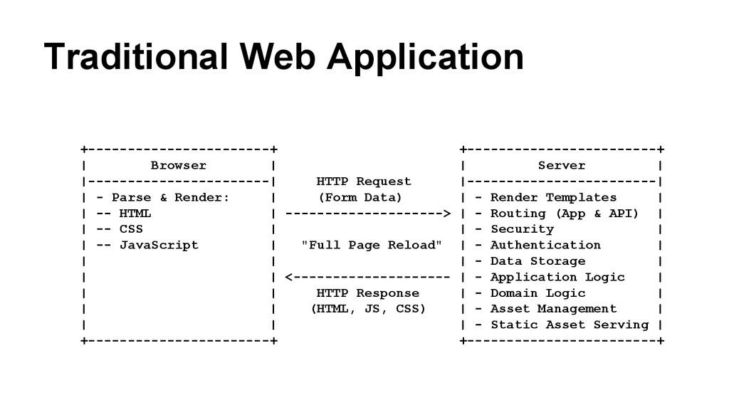 Traditional Web Application +------------------...