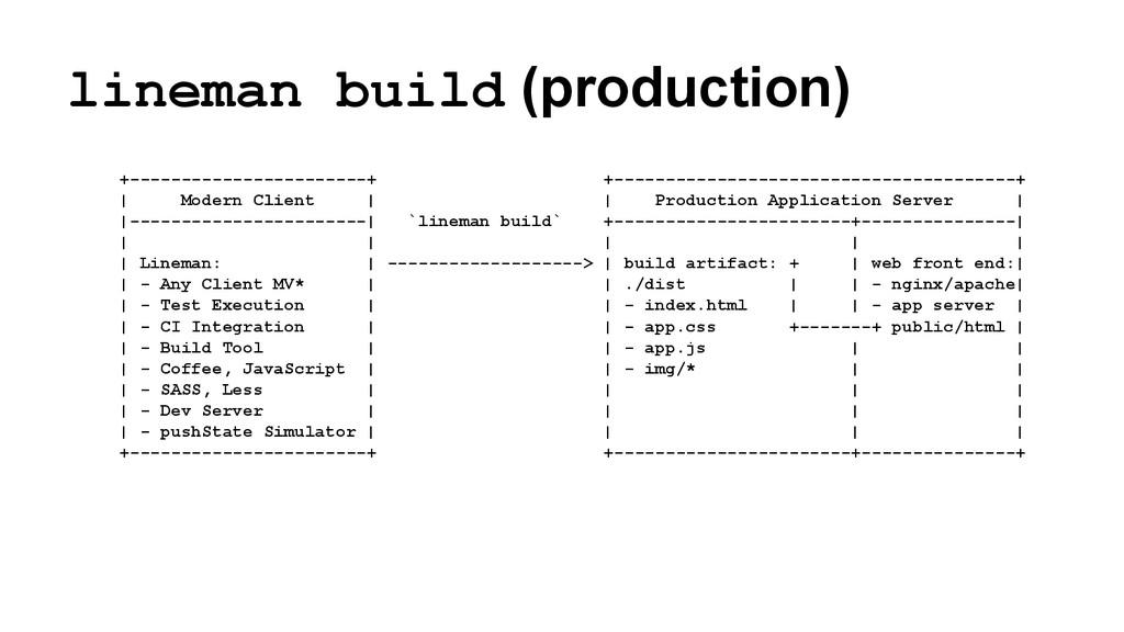 lineman build (production) +-------------------...