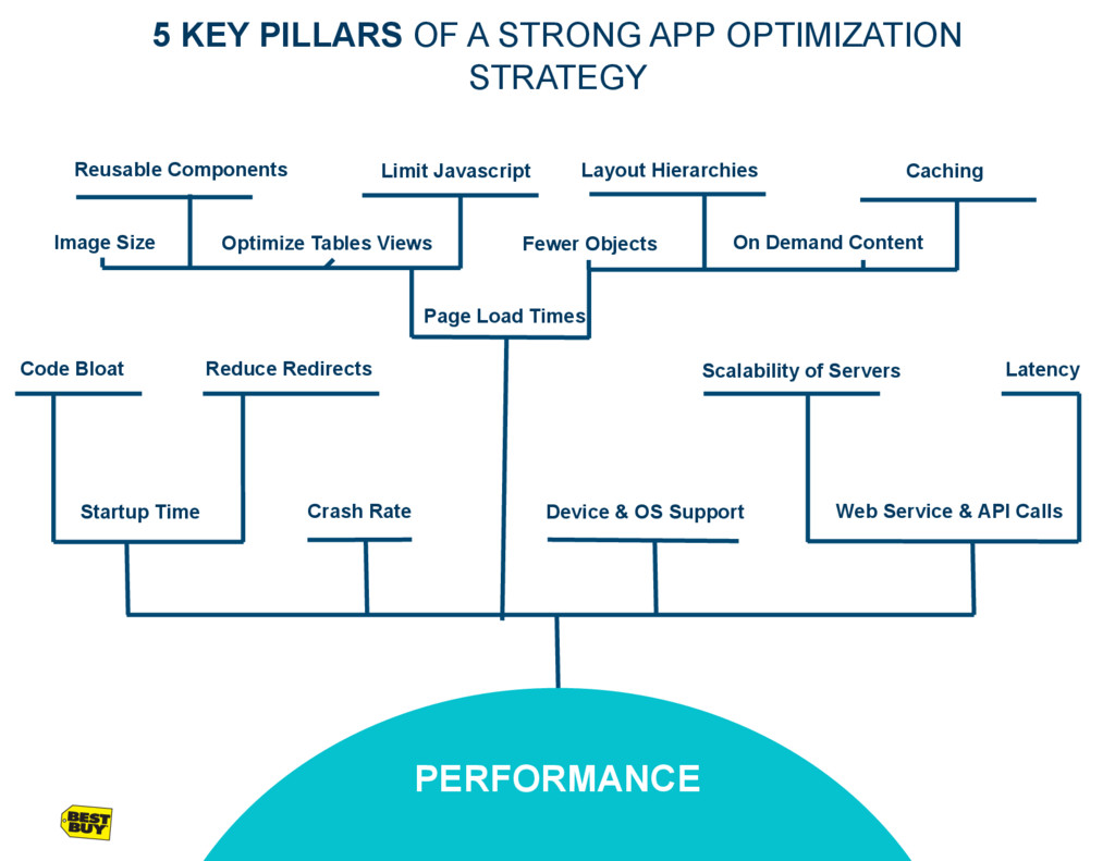 Startup Time PERFORMANCE Web Service & API Call...