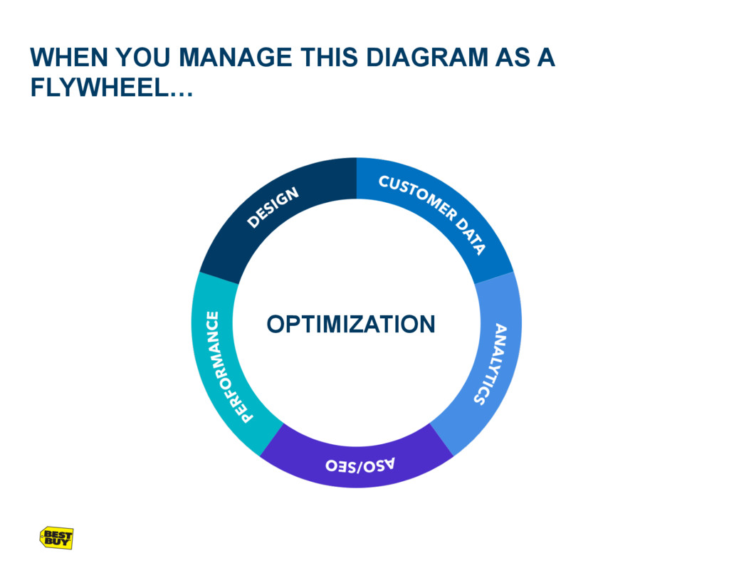 WHEN YOU MANAGE THIS DIAGRAM AS A FLYWHEEL… OPT...