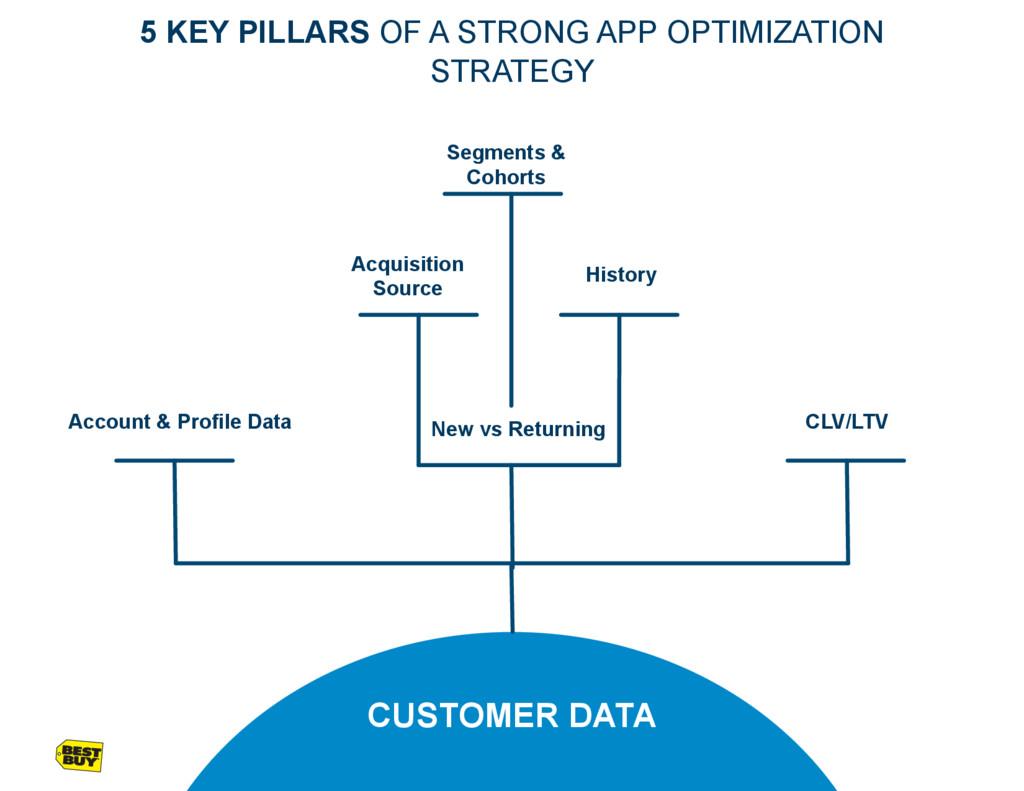 CUSTOMER DATA Account & Profile Data New vs Ret...