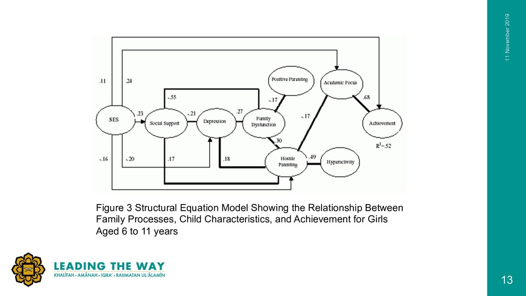 Figure 3 Structural Equation Model Showing the ...