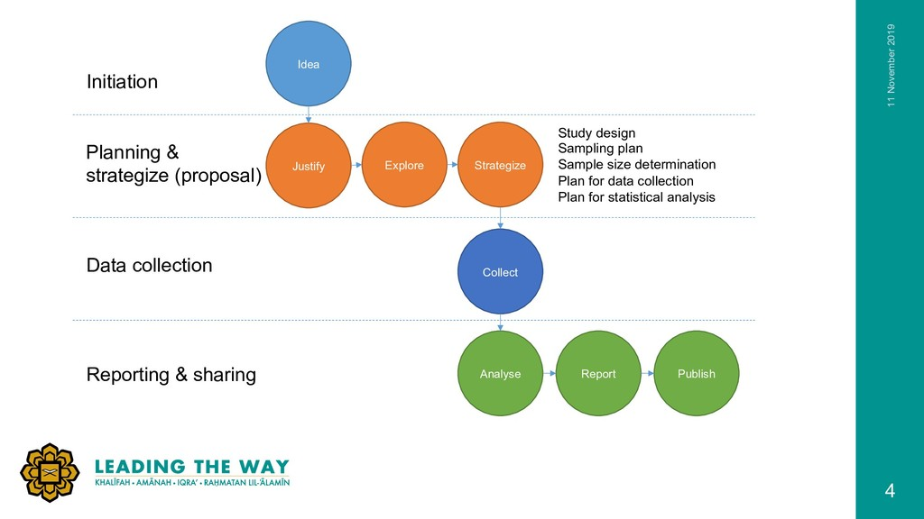 4 Idea Justify Explore Strategize Collect Analy...