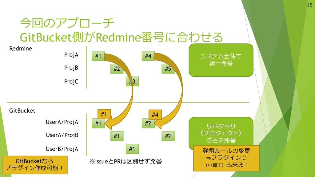 今回のアプローチ GitBucket側がRedmine番号に合わせる Redmine GitB...