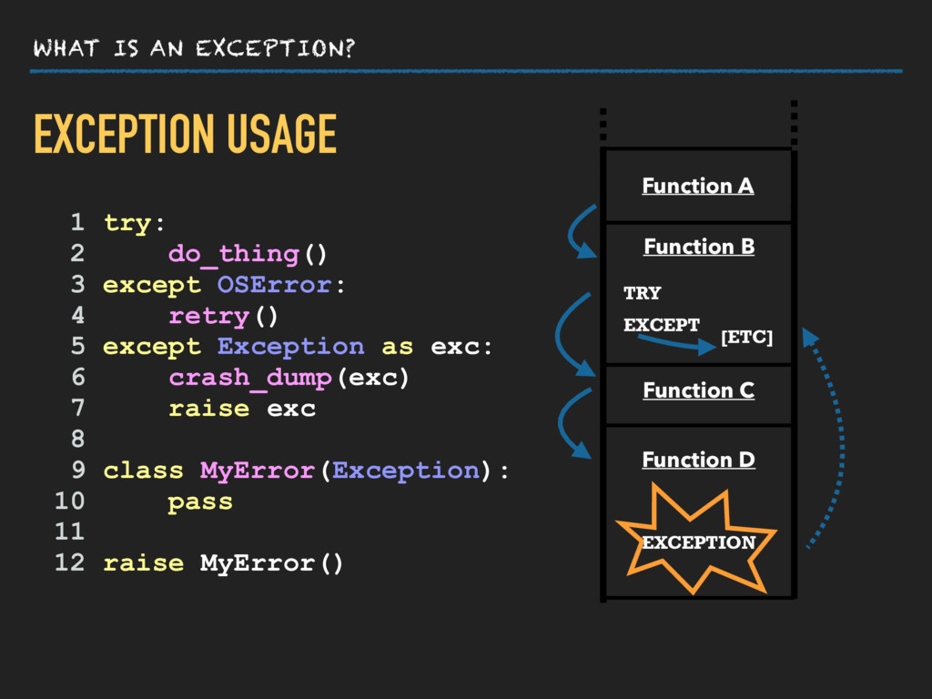 WHAT IS AN EXCEPTION? EXCEPTION USAGE Function ...