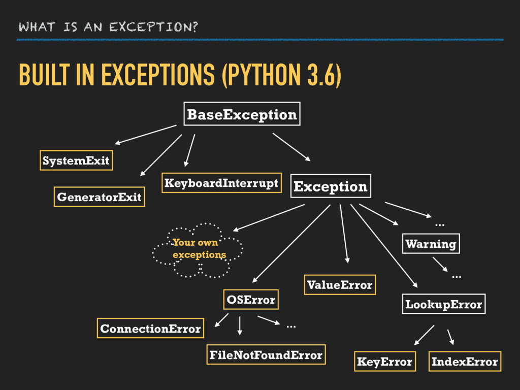 WHAT IS AN EXCEPTION? BUILT IN EXCEPTIONS (PYTH...