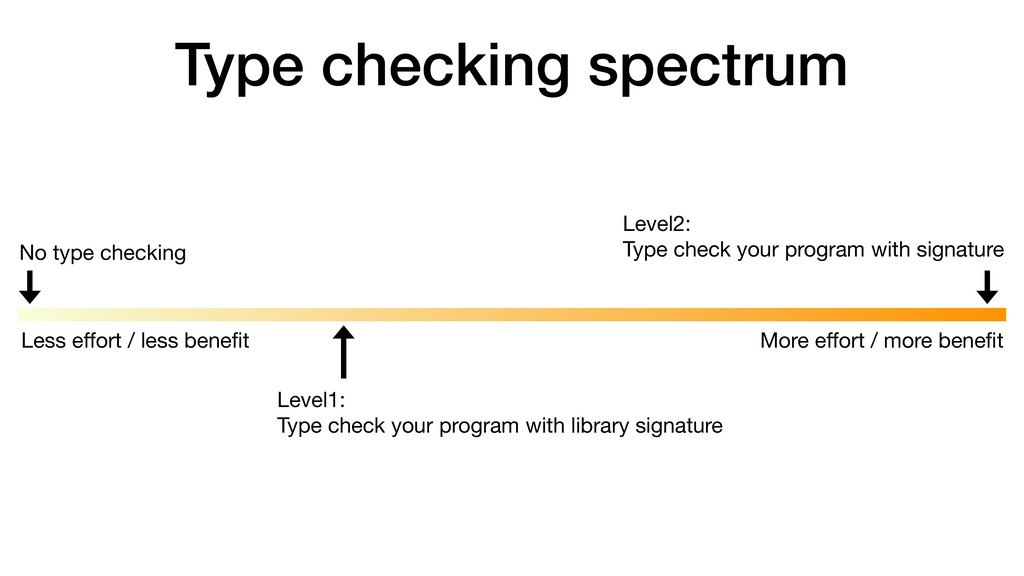 Type checking spectrum No type checking Level2:...
