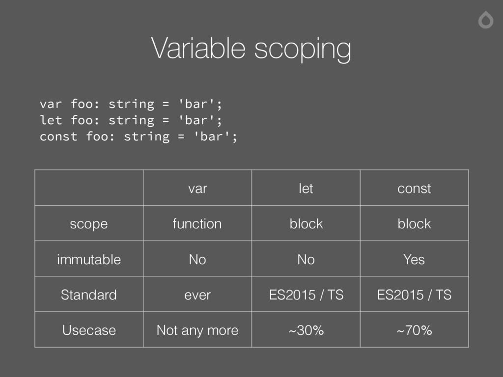 Variable scoping var foo: string = 'bar'; let f...