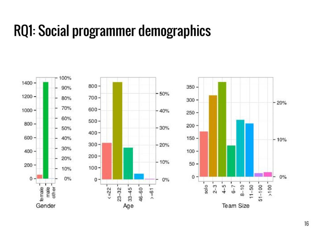RQ1: Social programmer demographics 16