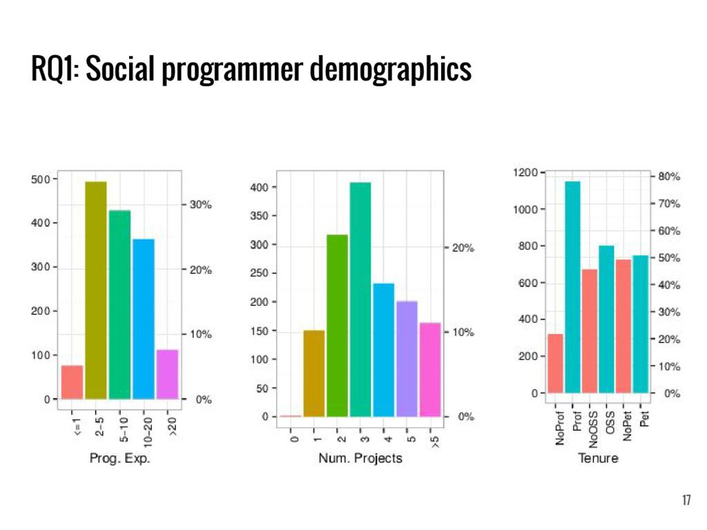 RQ1: Social programmer demographics 17