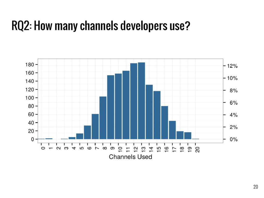 RQ2: How many channels developers use? 20