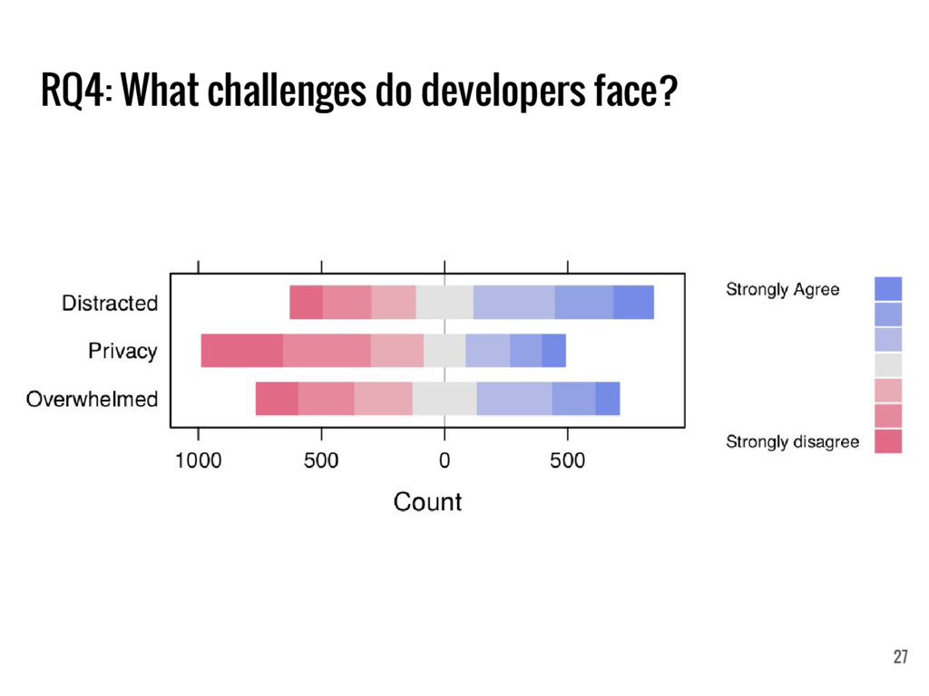 RQ4: What challenges do developers face? 27
