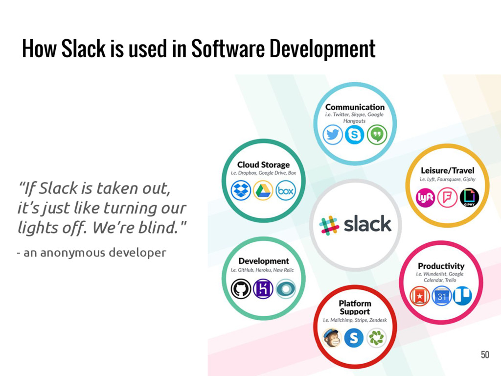 "How Slack is used in Software Development ""If S..."